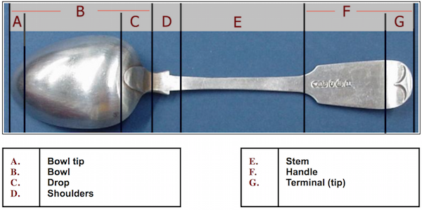 File:Anatomy of spoon.png